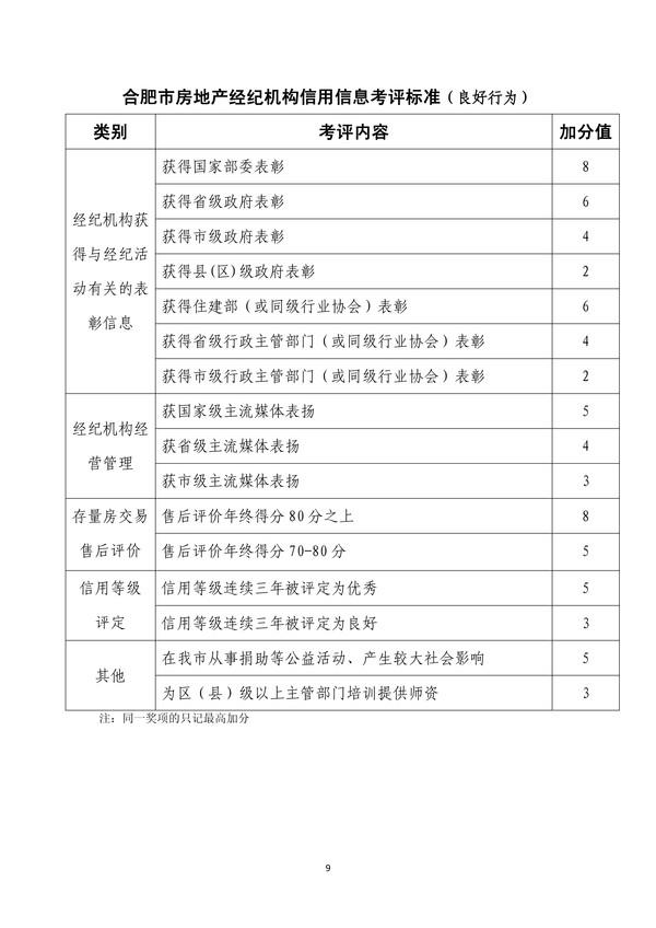 合肥市房地产经纪行业信用考评暂行办法(1)-9.jpg
